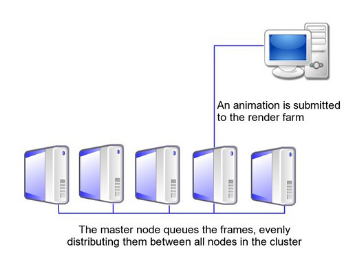 render_farm_architecture
