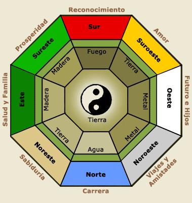 colores del fengshui