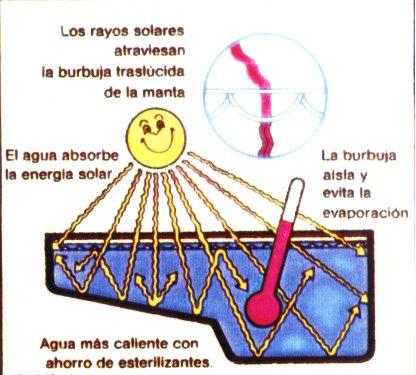 Cubierta solar de burbujas