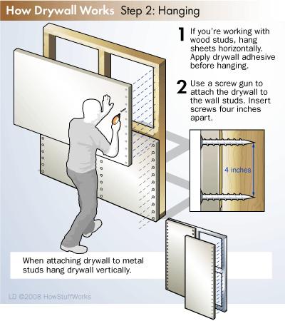 Los paneles de yeso en la construccion - Planchas yeso carton ...