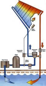 climatizacion-agua-energia-solar