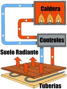 suelo-radiante-esquema