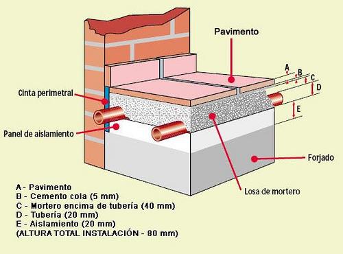 Planchas de poliestireno expandido materiales de for Suelo radiante refrescante opiniones