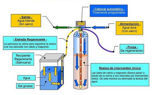 funcionamiento Ablandador agua