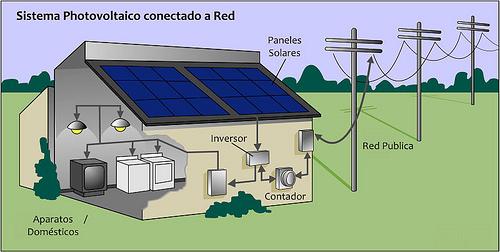 Las Ventajas y Desventajas mas Importantes de la Energia Solar