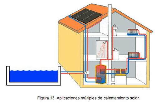 Sistemas de calefaccion solar - Sistemas de calefaccion para casas ...