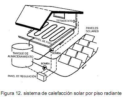 Sistemas de Calefaccion Solar