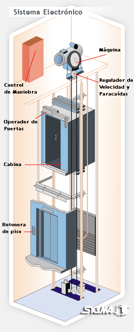 ascensor electromecanico