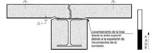 PATOLOGIA CORROSION  ARMADURAS