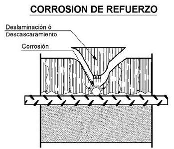 Patologia en hormigones por corrosion armaduras