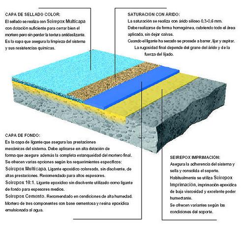 pavimento multicapas