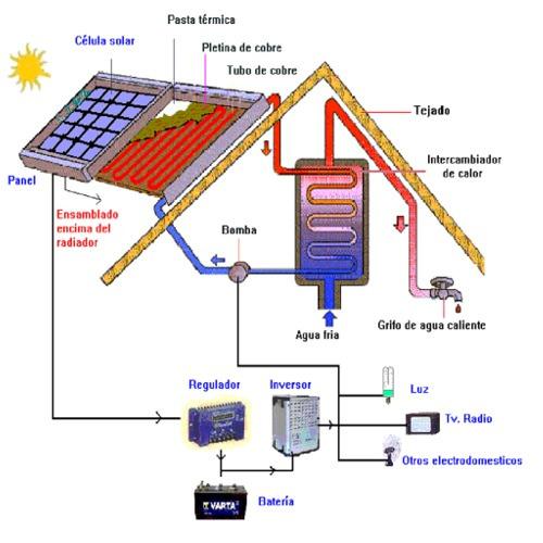 panel solar mixto