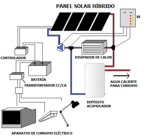 Que Es Un Panel Solar Hibrido