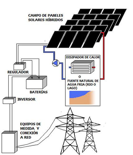 esquema huertas solares