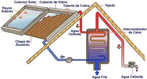 Tipos de calentadores para casa