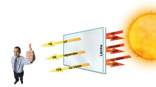 laminas proteccion solar