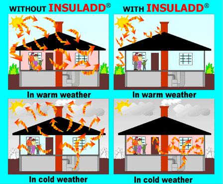 Pintura aislante termica insuladd mejor que la espuma de for Mejor aislante termico