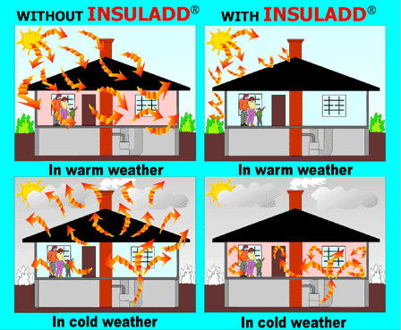 Pintura aislante termica insuladd mejor que la espuma de - Mejor aislante termico ...