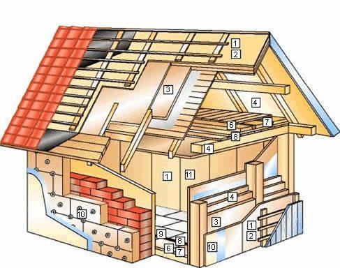 Los Materiales de Construccion