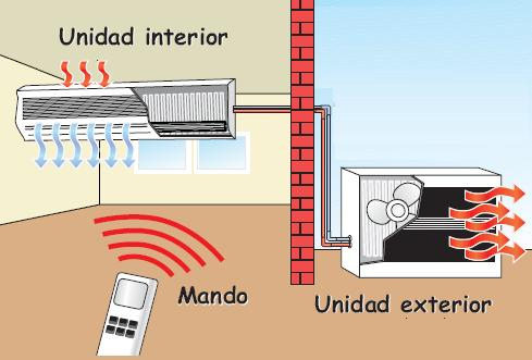 Aire acondicionado split el mas economico en su for Instalacion aire acondicionado sevilla