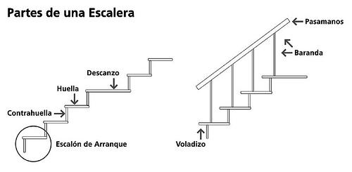 La escalera definicion y partes - Dimensiones escalera de caracol ...
