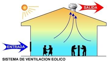 sistema_eolico