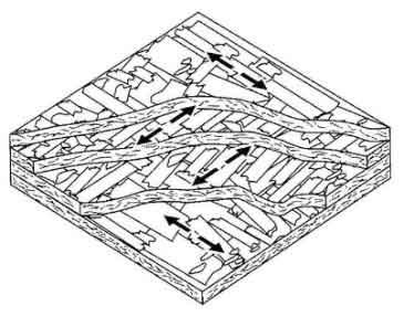 estrutura osb