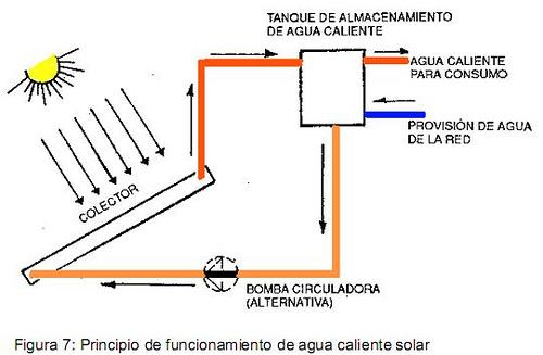 Calentador de agua con paneles solares