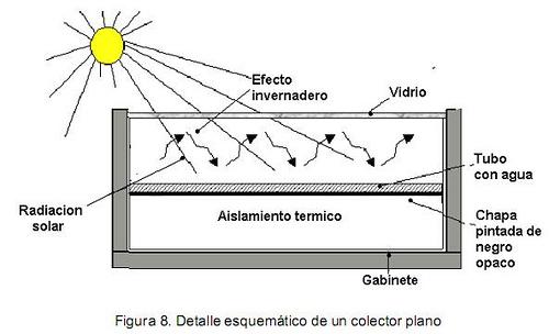 produccion agua caliente solar 2