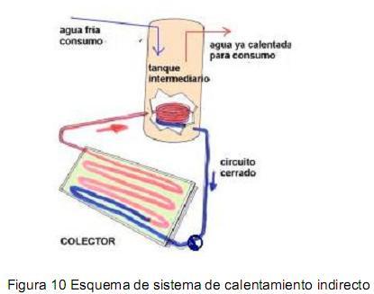 sistema calentamiento indirecto