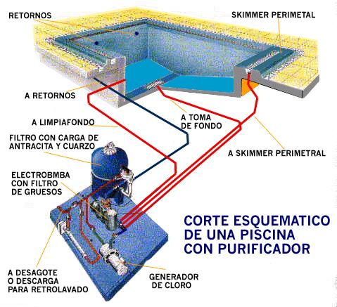 Esquema piscinas