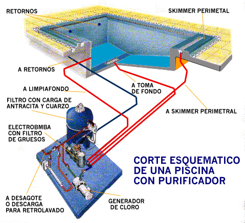 Las piscinas for Accesorios para piscinas