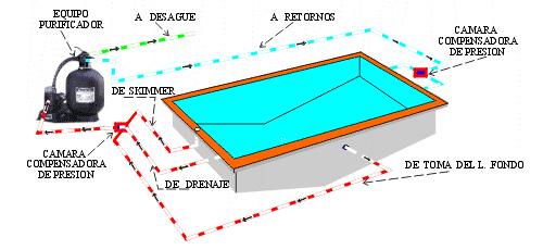 Las piscinas for Como funciona una bomba de calor para piscina