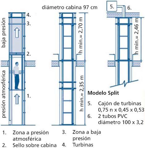 elevador neumatico