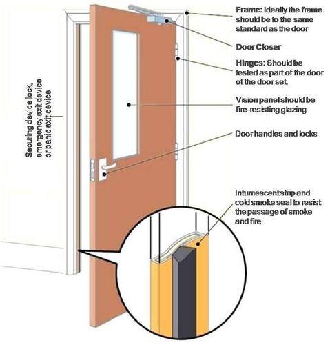 puerta para la prevencion de incendios
